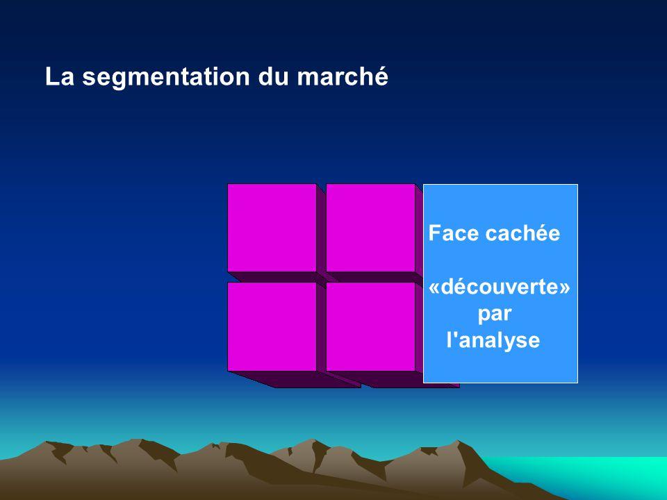 La segmentation du marché LE MARCHÉ Face cachée (B) (A)