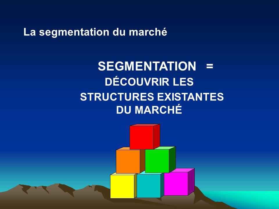 Face cachée «découverte» par l analyse La segmentation du marché
