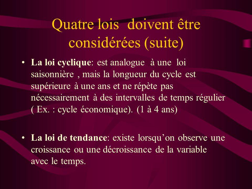 Quatre lois doivent être considérées (suite) La loi cyclique: est analogue à une loi saisonnière, mais la longueur du cycle est supérieure à une ans e