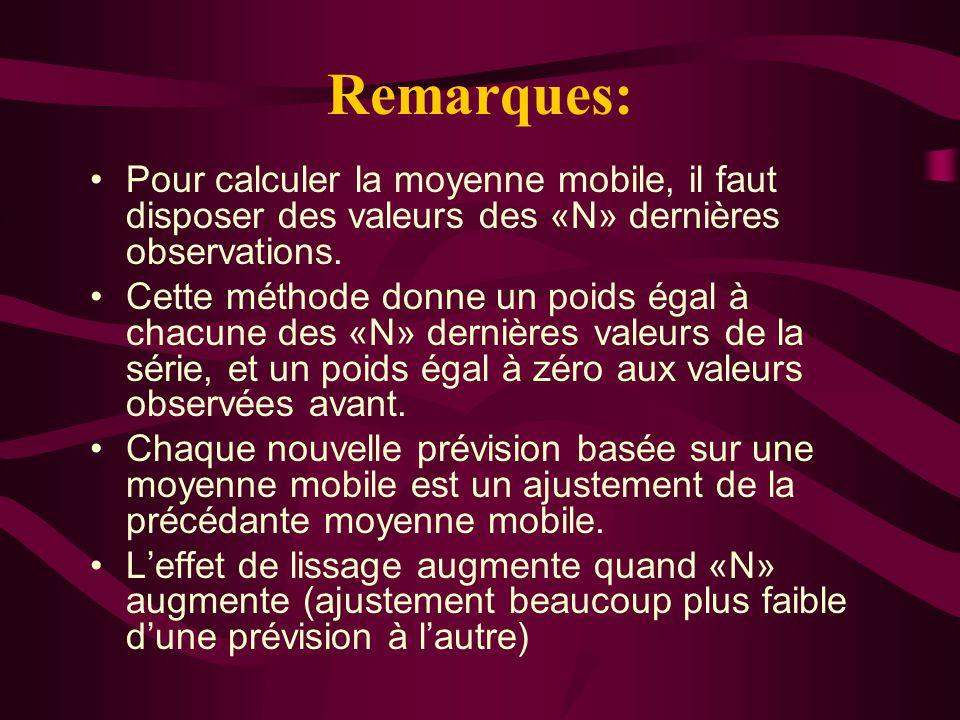 Remarques: Pour calculer la moyenne mobile, il faut disposer des valeurs des «N» dernières observations. Cette méthode donne un poids égal à chacune d