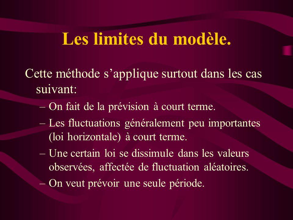 Les limites du modèle. Cette méthode sapplique surtout dans les cas suivant: –On fait de la prévision à court terme. –Les fluctuations généralement pe