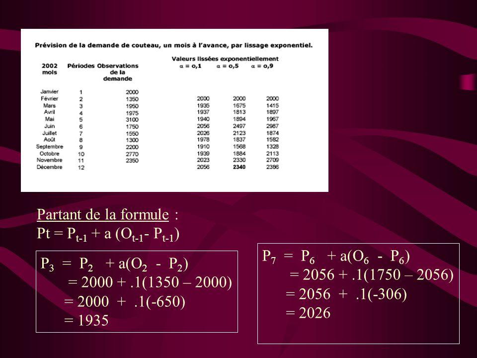 Partant de la formule : Pt = P t-1 + a (O t-1 - P t-1 ) P 3 = P 2 + a(O 2 - P 2 ) = 2000 +.1(1350 – 2000) = 2000 +.1(-650) = 1935 P 7 = P 6 + a(O 6 -
