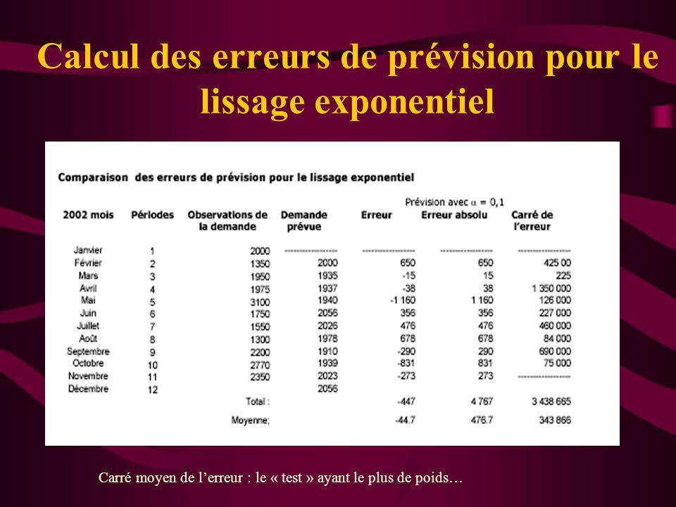 Calcul des erreurs de prévision pour le lissage exponentiel Carré moyen de lerreur : le « test » ayant le plus de poids…