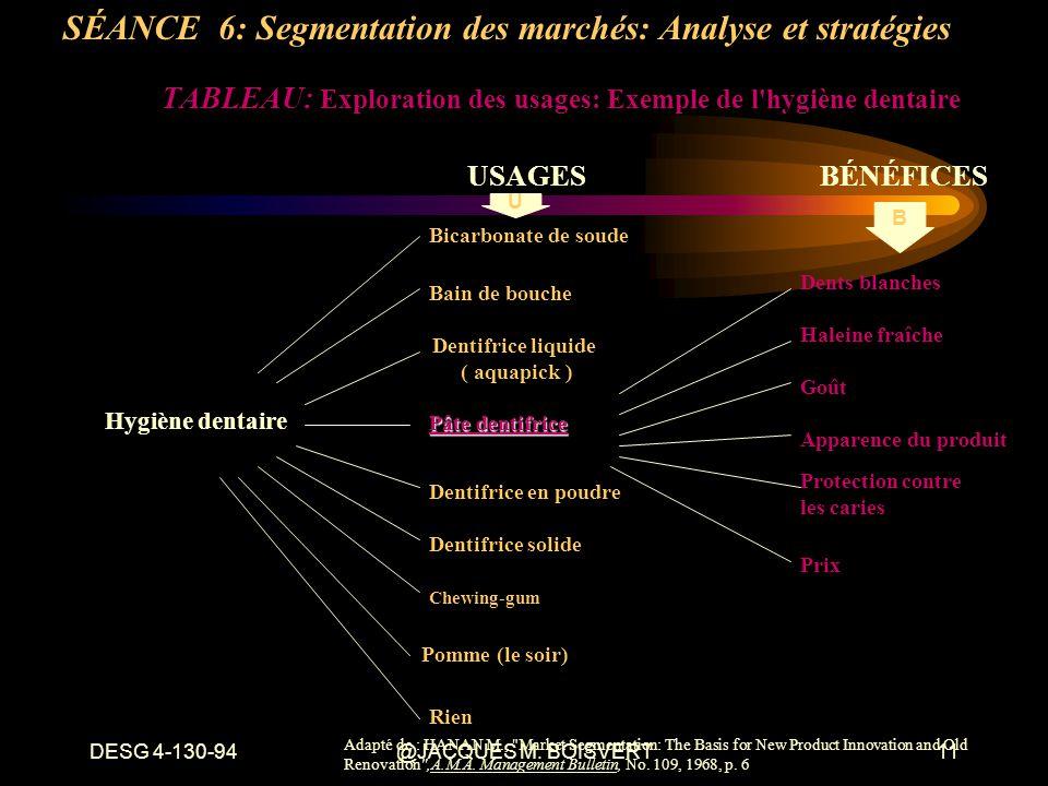 DESG 4-130-94@JACQUES M. BOISVERT11 TABLEAU: Exploration des usages: Exemple de l'hygiène dentaire Hygiène dentaire Bicarbonate de soude Pâte dentifri