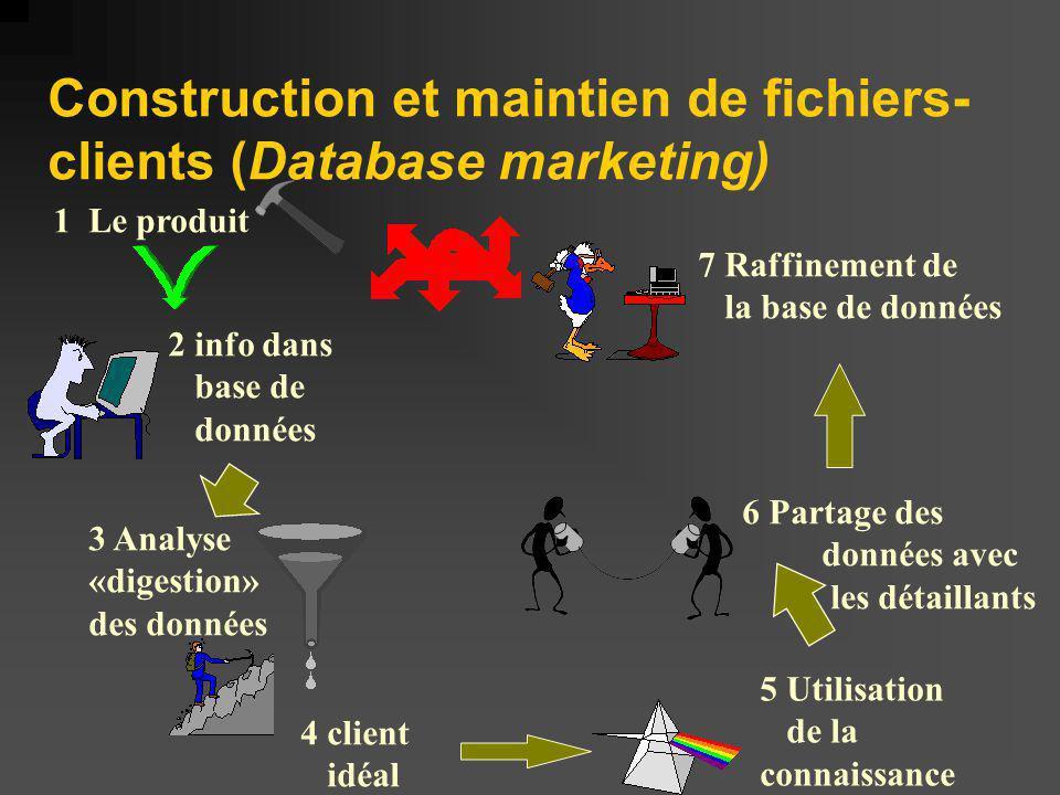 Construction et maintien de fichiers- clients (Database marketing) 1 Le produit 2 info dans base de données 3 Analyse «digestion» des données 4 client idéal 5 Utilisation de la connaissance 6 Partage des données avec les détaillants 7 Raffinement de la base de données