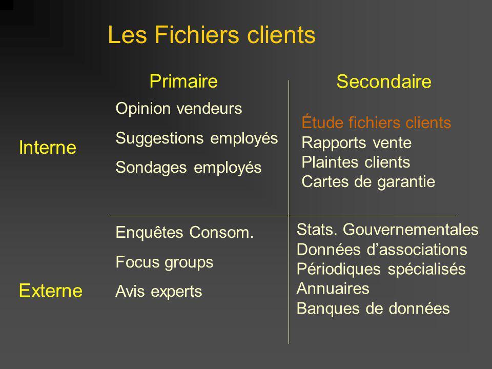 Primaire Secondaire Interne Externe Opinion vendeurs Suggestions employés Sondages employés Enquêtes Consom.
