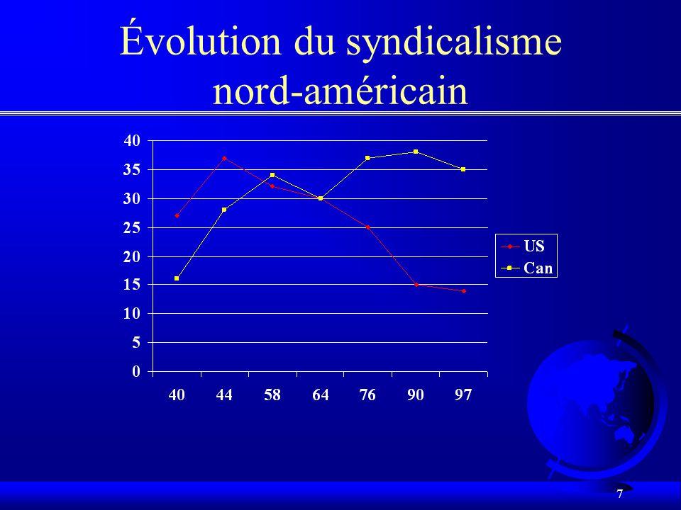 7 Évolution du syndicalisme nord-américain