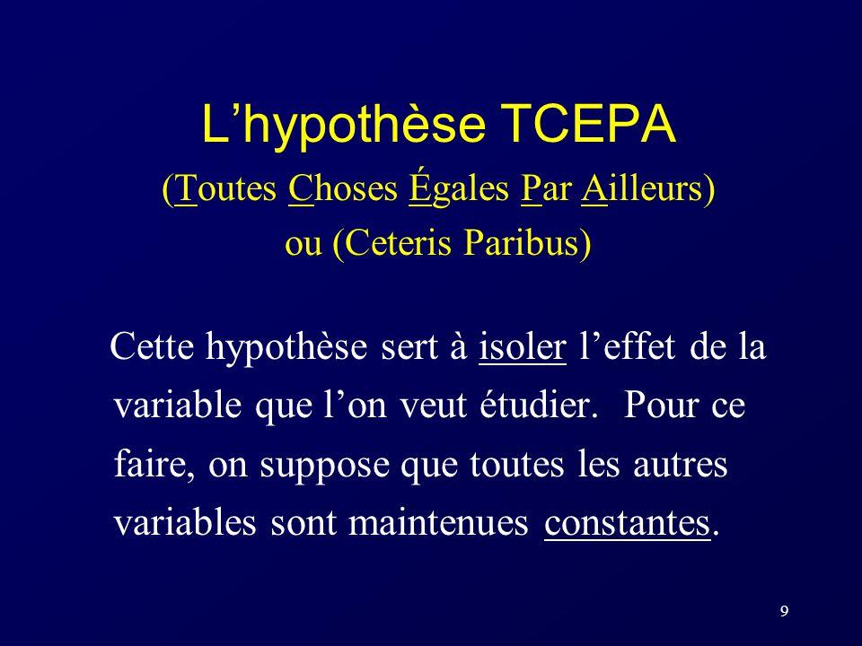9 Lhypothèse TCEPA (Toutes Choses Égales Par Ailleurs) ou (Ceteris Paribus) Cette hypothèse sert à isoler leffet de la variable que lon veut étudier.