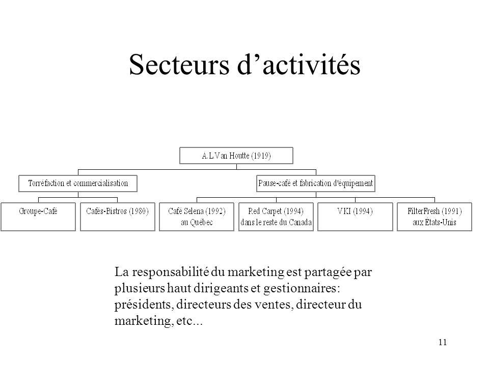 11 Secteurs dactivités La responsabilité du marketing est partagée par plusieurs haut dirigeants et gestionnaires: présidents, directeurs des ventes,