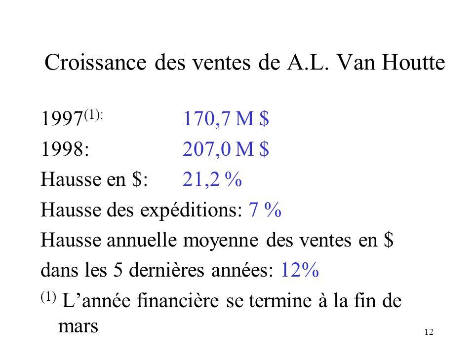 12 Croissance des ventes de A.L. Van Houtte 1997 (1): 170,7 M $ 1998:207,0 M $ Hausse en $:21,2 % Hausse des expéditions: 7 % Hausse annuelle moyenne