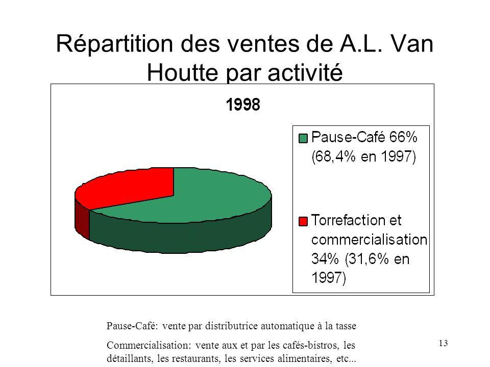 13 Répartition des ventes de A.L. Van Houtte par activité Pause-Café: vente par distributrice automatique à la tasse Commercialisation: vente aux et p