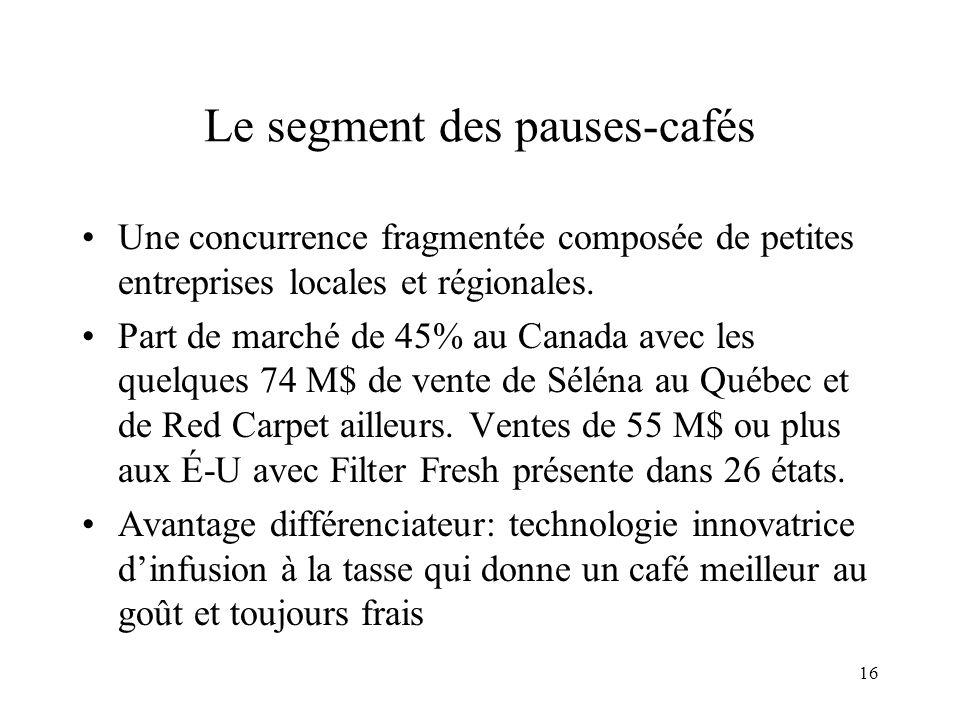 16 Le segment des pauses-cafés Une concurrence fragmentée composée de petites entreprises locales et régionales. Part de marché de 45% au Canada avec