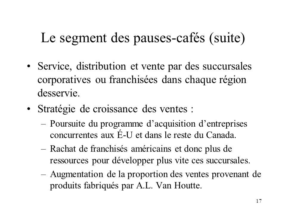 17 Le segment des pauses-cafés (suite) Service, distribution et vente par des succursales corporatives ou franchisées dans chaque région desservie. St