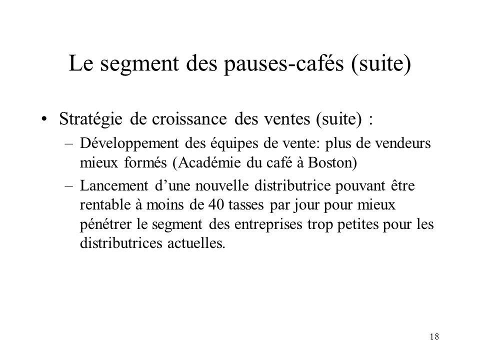 18 Stratégie de croissance des ventes (suite) : –Développement des équipes de vente: plus de vendeurs mieux formés (Académie du café à Boston) –Lancem