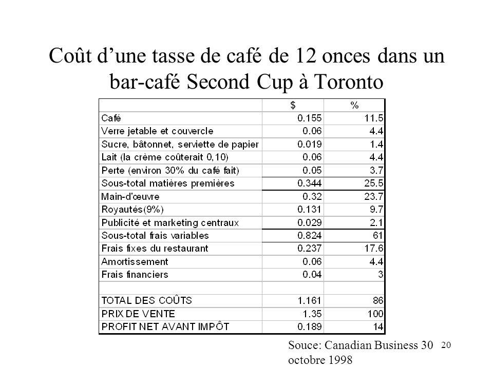 20 Coût dune tasse de café de 12 onces dans un bar-café Second Cup à Toronto Souce: Canadian Business 30 octobre 1998