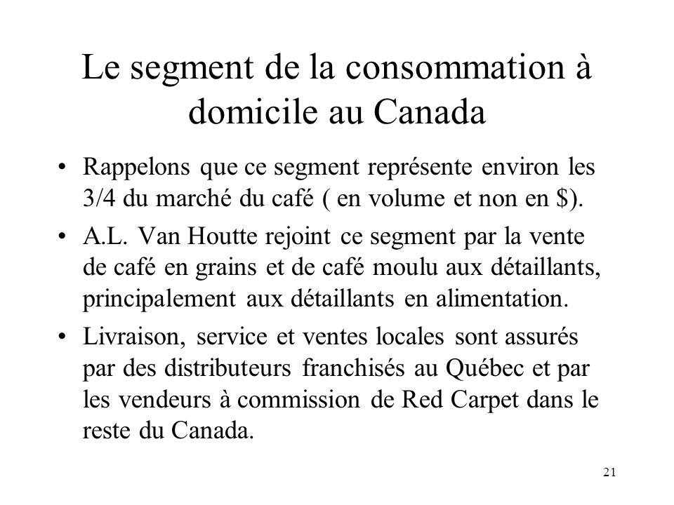 21 Le segment de la consommation à domicile au Canada Rappelons que ce segment représente environ les 3/4 du marché du café ( en volume et non en $).