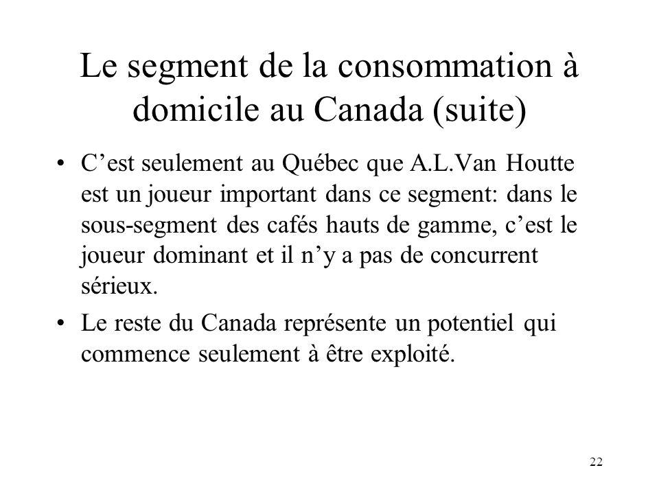 22 Le segment de la consommation à domicile au Canada (suite) Cest seulement au Québec que A.L.Van Houtte est un joueur important dans ce segment: dan