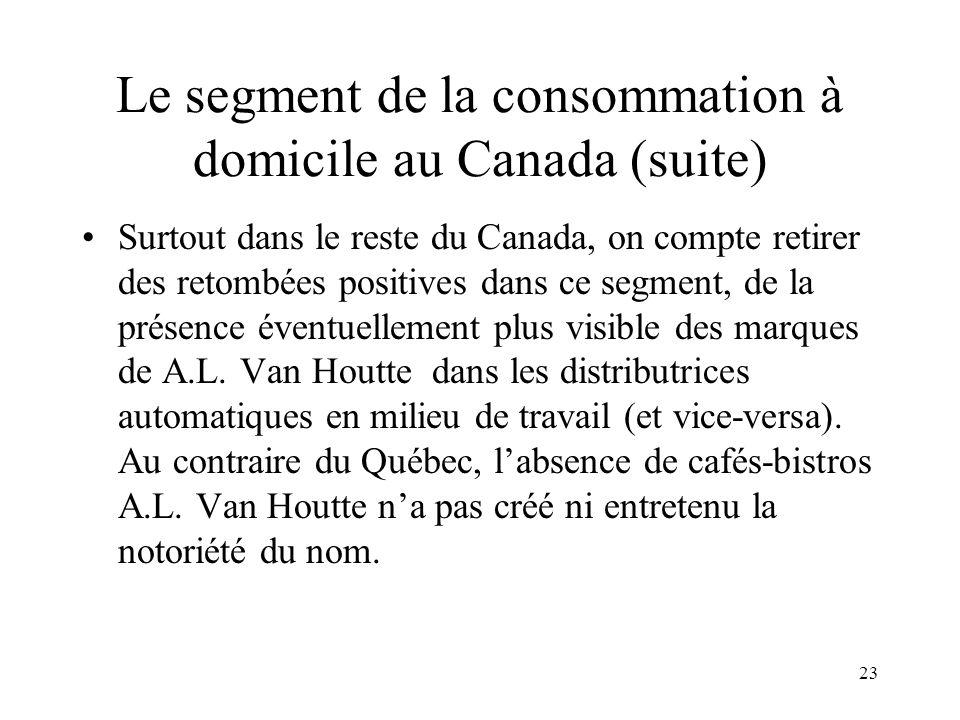 23 Le segment de la consommation à domicile au Canada (suite) Surtout dans le reste du Canada, on compte retirer des retombées positives dans ce segme