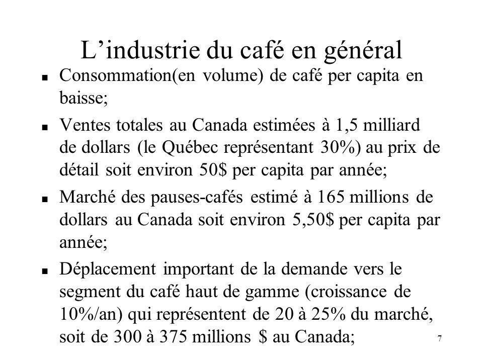 7 Lindustrie du café en général n Consommation(en volume) de café per capita en baisse; n Ventes totales au Canada estimées à 1,5 milliard de dollars