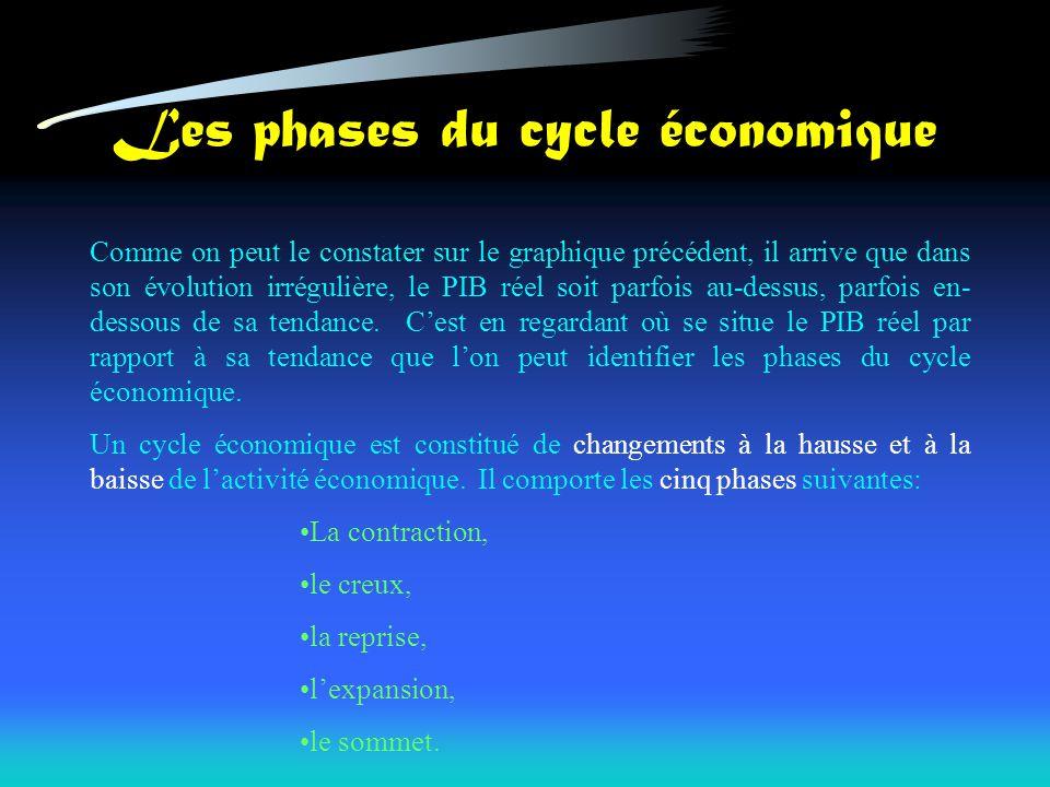 Les phases du cycle économique Comme on peut le constater sur le graphique précédent, il arrive que dans son évolution irrégulière, le PIB réel soit parfois au-dessus, parfois en- dessous de sa tendance.