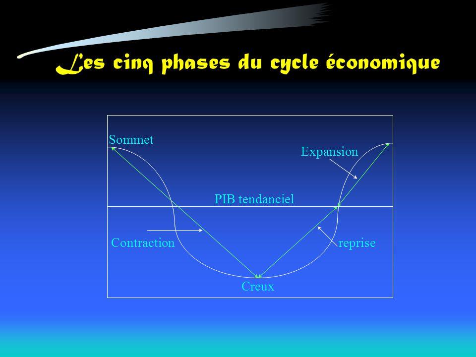 Les cinq phases du cycle économique PIB tendanciel Sommet Creux reprise Expansion Contraction