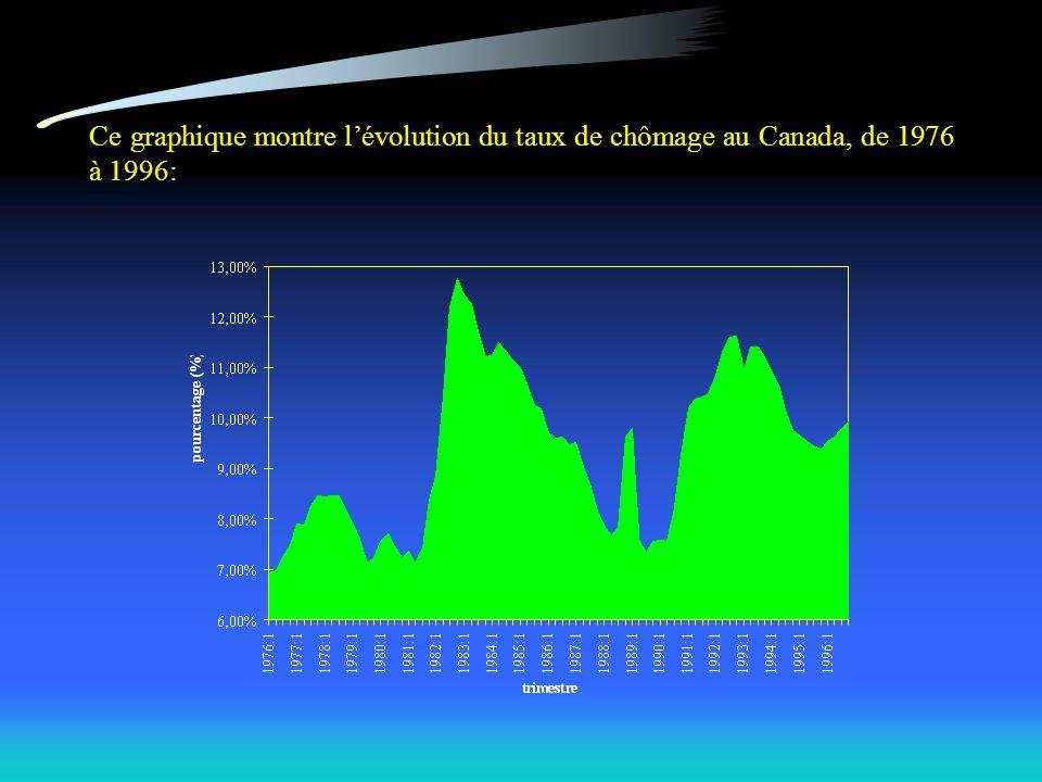 Ce graphique montre lévolution du taux de chômage au Canada, de 1976 à 1996: