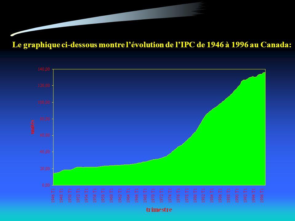 Le graphique ci-dessous montre lévolution de lIPC de 1946 à 1996 au Canada: