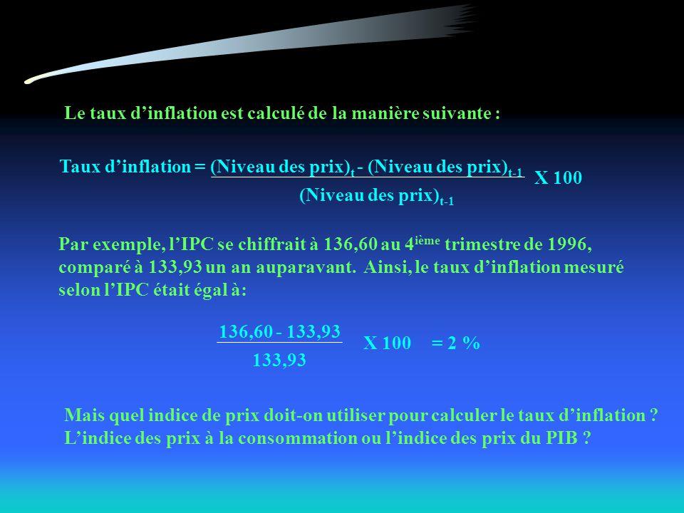 Le taux dinflation est calculé de la manière suivante : Taux dinflation = (Niveau des prix) t - (Niveau des prix) t-1 (Niveau des prix) t-1 X 100 Par exemple, lIPC se chiffrait à 136,60 au 4 ième trimestre de 1996, comparé à 133,93 un an auparavant.
