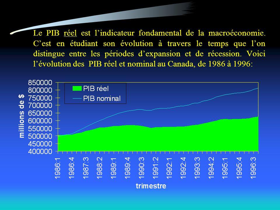 Le chômage et le cycle économique, 1976-1996