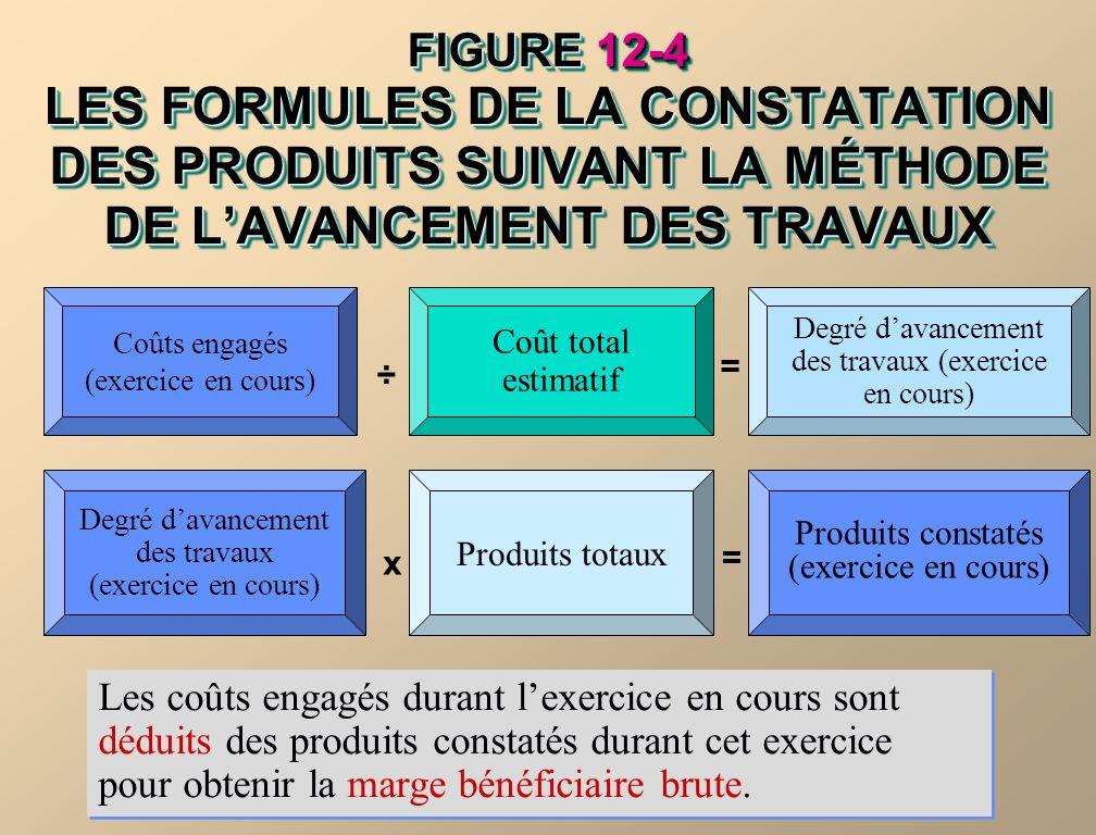 FIGURE 12-4 LES FORMULES DE LA CONSTATATION DES PRODUITS SUIVANT LA MÉTHODE DE LAVANCEMENT DES TRAVAUX Les coûts engagés durant lexercice en cours son