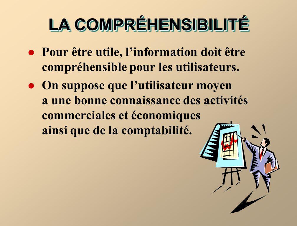LA COMPRÉHENSIBILITÉ Pour être utile, linformation doit être compréhensible pour les utilisateurs. On suppose que lutilisateur moyen a une bonne conna