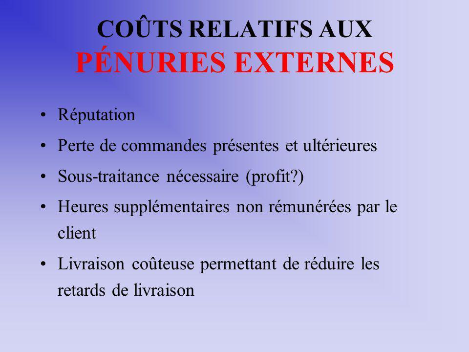 COÛTS RELATIFS AUX PÉNURIES EXTERNES Réputation Perte de commandes présentes et ultérieures Sous-traitance nécessaire (profit?) Heures supplémentaires