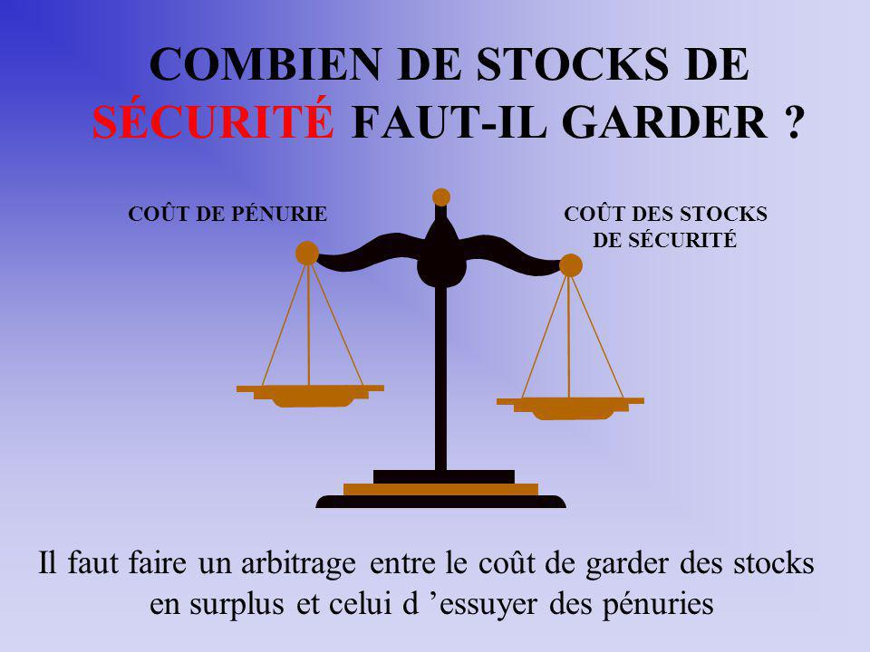 COMBIEN DE STOCKS DE SÉCURITÉ FAUT-IL GARDER ? COÛT DE PÉNURIECOÛT DES STOCKS DE SÉCURITÉ Il faut faire un arbitrage entre le coût de garder des stock