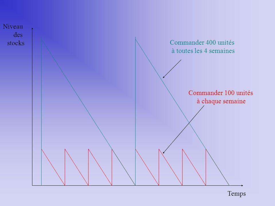 Temps Niveau des stocks Commander 100 unités à chaque semaine Commander 400 unités à toutes les 4 semaines