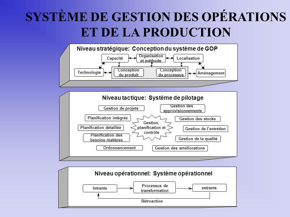 Niveau tactique: Système de pilotage Niveau stratégique: Conception du système de GOP Technologie Capacité Organisation et méthode Localisation Aménag