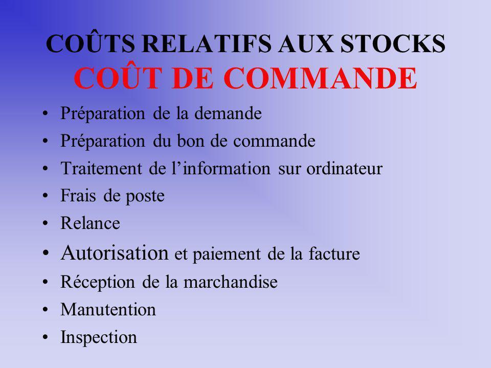 COÛTS RELATIFS AUX STOCKS COÛT DE COMMANDE Préparation de la demande Préparation du bon de commande Traitement de linformation sur ordinateur Frais de