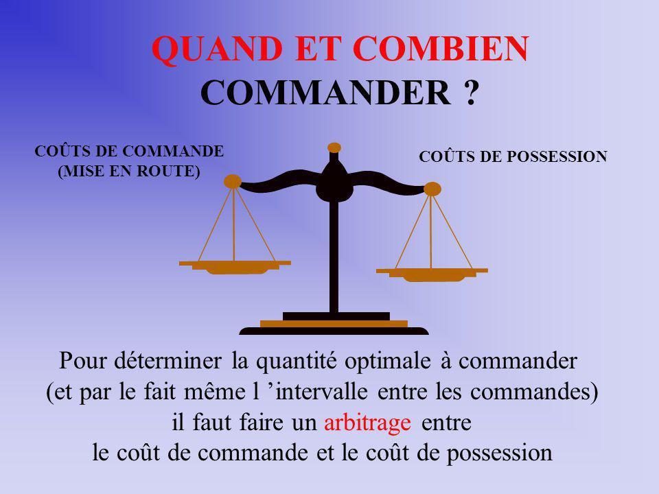 QUAND ET COMBIEN COMMANDER ? COÛTS DE COMMANDE (MISE EN ROUTE) COÛTS DE POSSESSION Pour déterminer la quantité optimale à commander (et par le fait mê