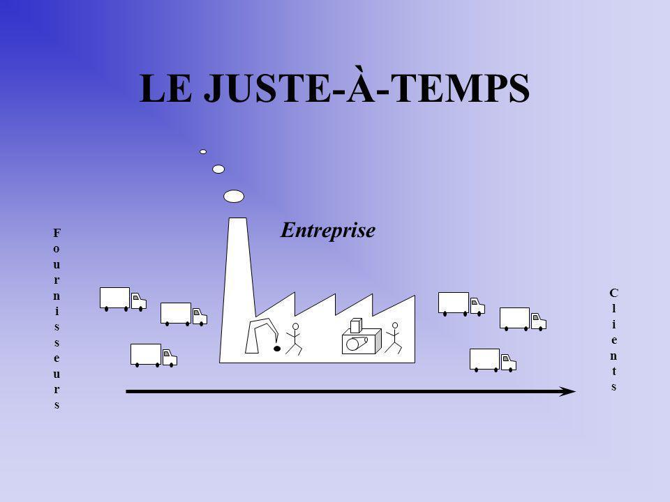 LE JUSTE-À-TEMPS FournisseursFournisseurs ClientsClients Entreprise