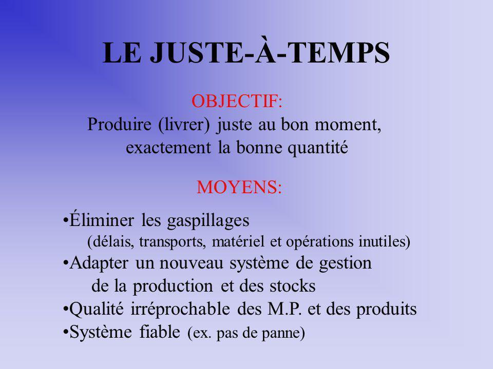 LE JUSTE-À-TEMPS MOYENS: Éliminer les gaspillages (délais, transports, matériel et opérations inutiles) Adapter un nouveau système de gestion de la pr