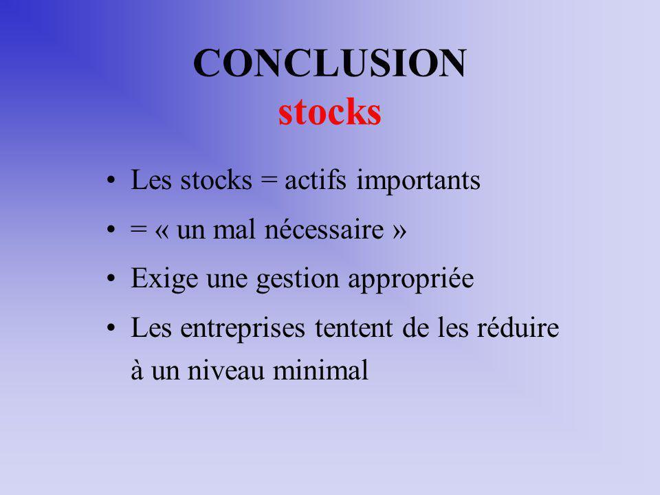 CONCLUSION stocks Les stocks = actifs importants = « un mal nécessaire » Exige une gestion appropriée Les entreprises tentent de les réduire à un nive