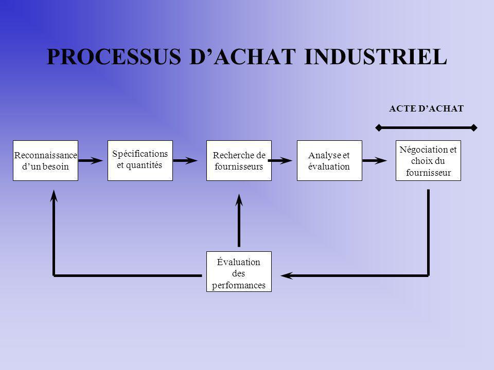 PROCESSUS DACHAT INDUSTRIEL Reconnaissance dun besoin Spécifications et quantités Recherche de fournisseurs Analyse et évaluation Négociation et choix