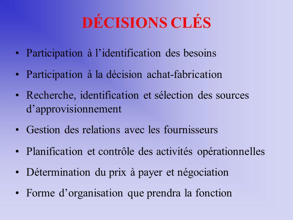 DÉCISIONS CLÉS Participation à lidentification des besoins Participation à la décision achat-fabrication Recherche, identification et sélection des so