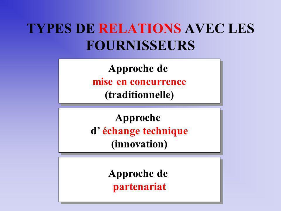 TYPES DE RELATIONS AVEC LES FOURNISSEURS Approche de mise en concurrence (traditionnelle) Approche de mise en concurrence (traditionnelle) Approche d