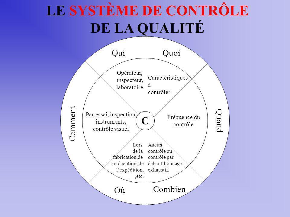 LE SYSTÈME DE CONTRÔLE DE LA QUALITÉ C Quoi Caractéristiques à contrôler Quand Fréquence du contrôle Combien Aucun contrôle ou contrôle par échantillonnage exhaustif.