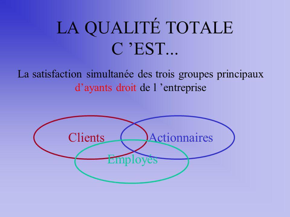 LA QUALITÉ TOTALE C EST... La satisfaction simultanée des trois groupes principaux dayants droit de l entreprise ClientsActionnaires Employés