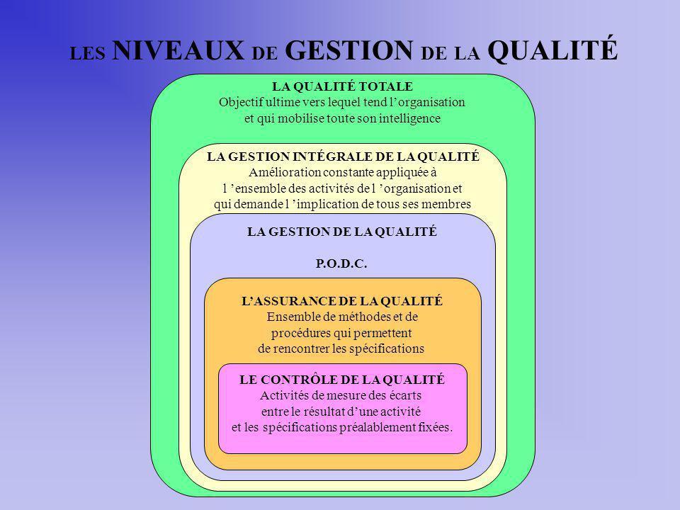 LES NIVEAUX DE GESTION DE LA QUALITÉ LE CONTRÔLE DE LA QUALITÉ Activités de mesure des écarts entre le résultat dune activité et les spécifications pr