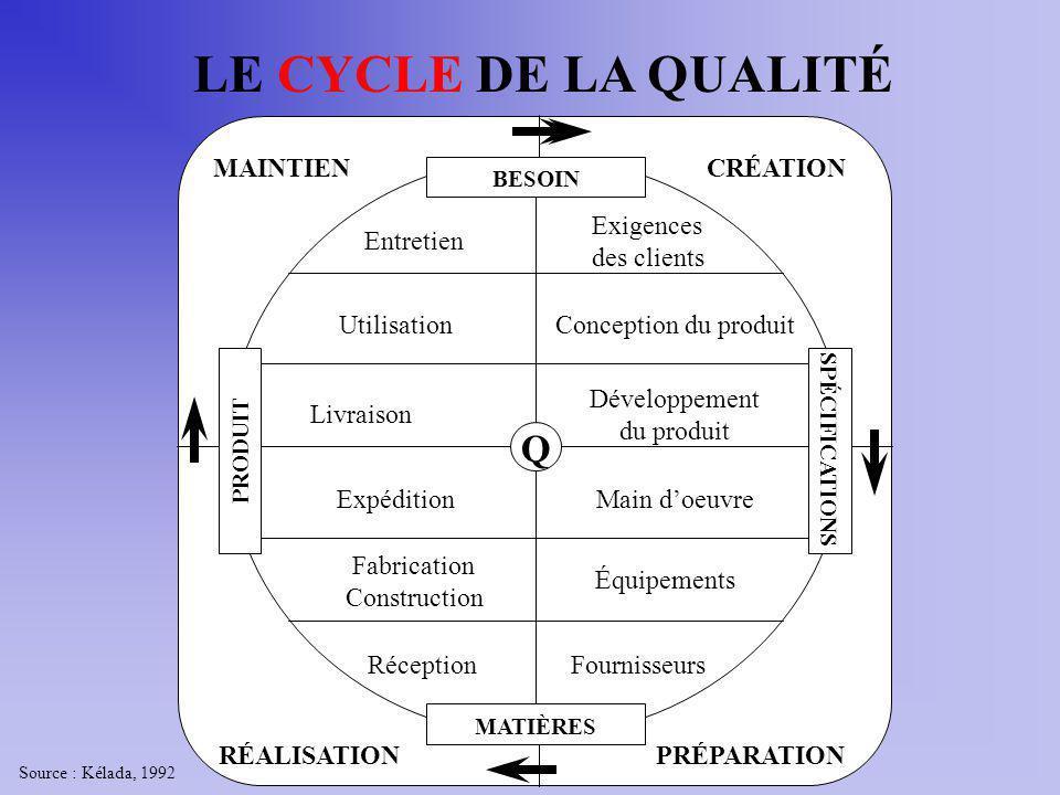 MATIÈRES Exigences des clients Conception du produit Développement du produit Main doeuvre Équipements Fournisseurs Q Réception Fabrication Constructi