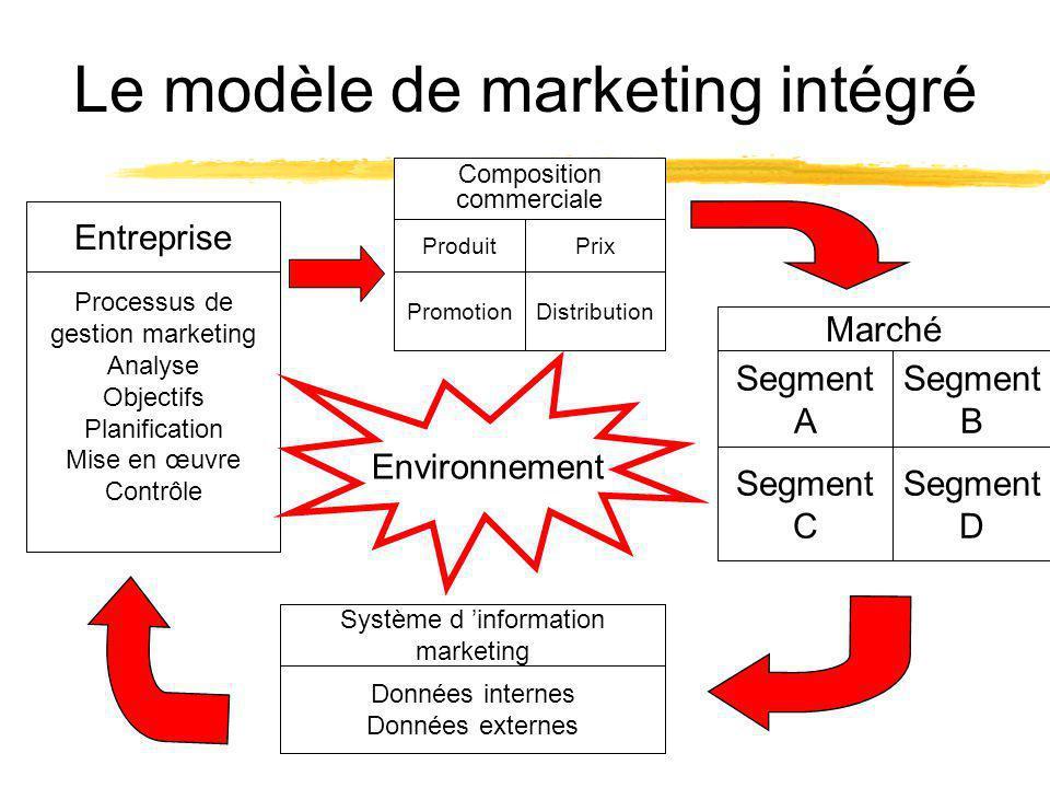 Le modèle de marketing intégré Entreprise Produit PromotionDistribution Prix Processus de gestion marketing Analyse Objectifs Planification Mise en œu