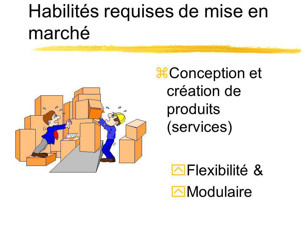 Habilités requises de mise en marché zConception et création de produits (services) yFlexibilité & yModulaire