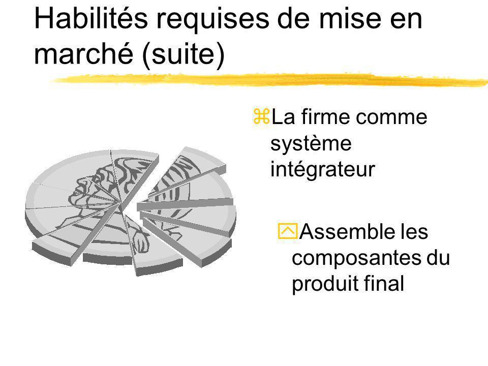 Habilités requises de mise en marché (suite) zLa firme comme système intégrateur yAssemble les composantes du produit final